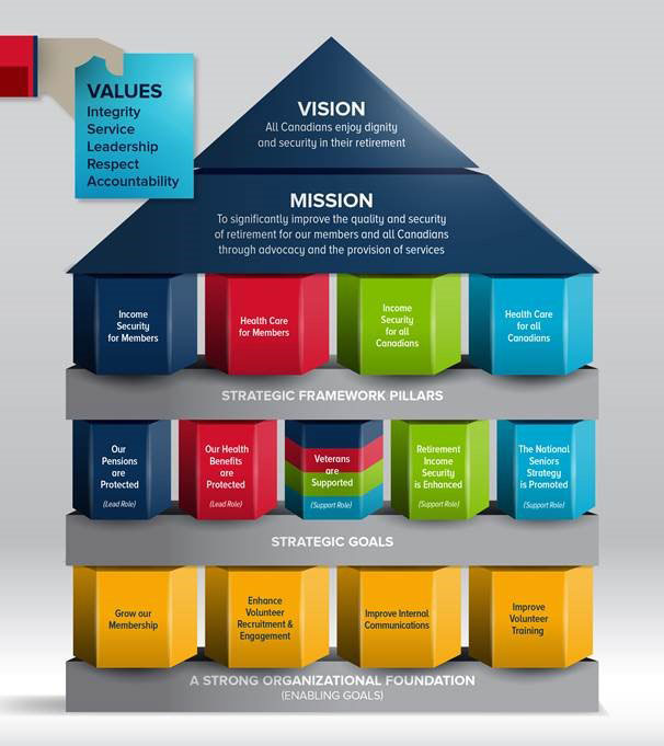 A graphic depicting the 2017-19 strategic framework and goals.